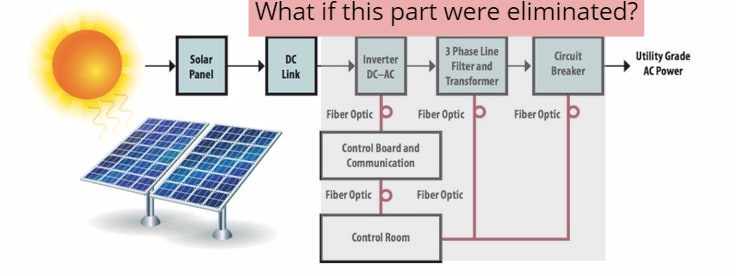 The War of the Currents: AC vs. DC Power