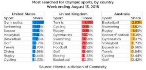 What Olympic Searches Tell Us About Audiences