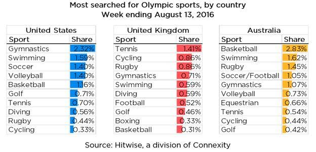 olympic searches